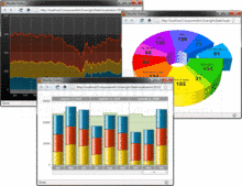 ComponentArt Charting for Silverlight - Silverlight - 2012 のスクリーンショット