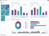 Captura de pantalla XtraCharts Suite - .NET - 12.2.8