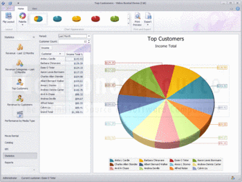 3D pie chart created with DXperience WinForms.